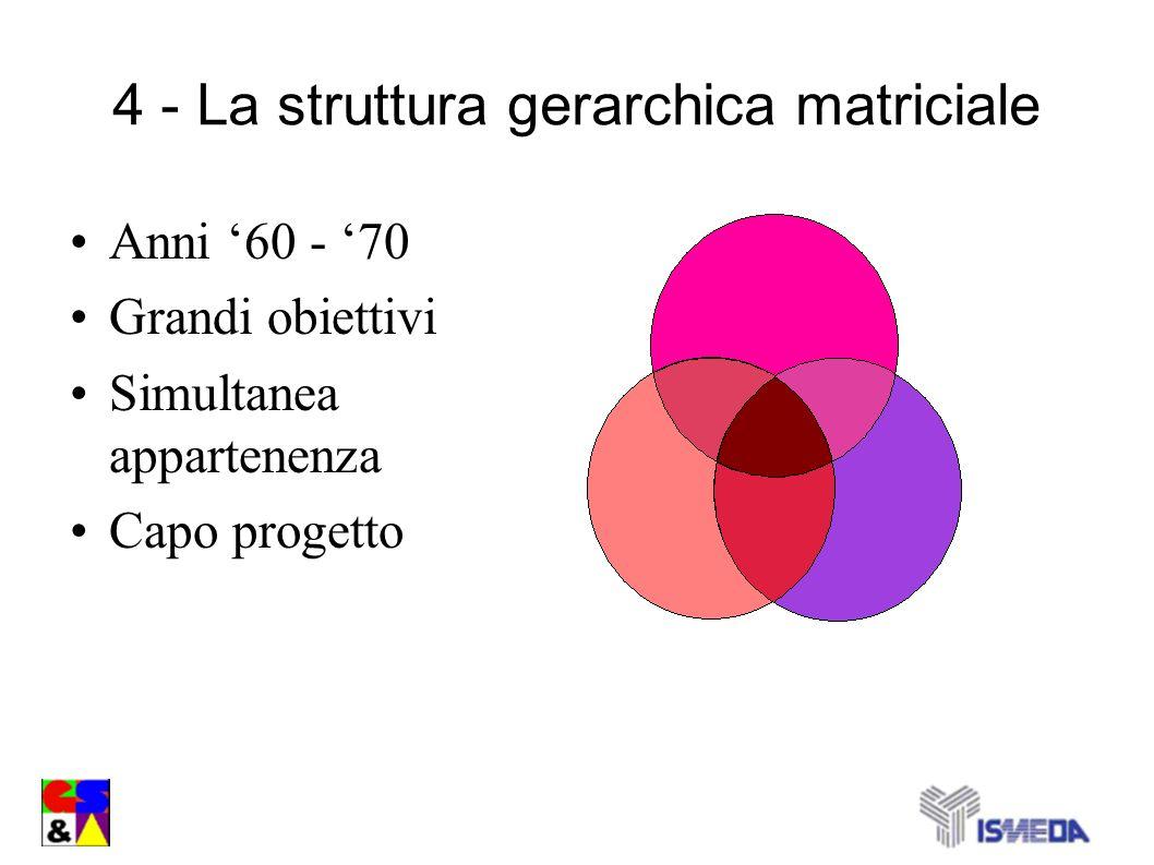 4 - La struttura gerarchica matriciale Anni 60 - 70 Grandi obiettivi Simultanea appartenenza Capo progetto