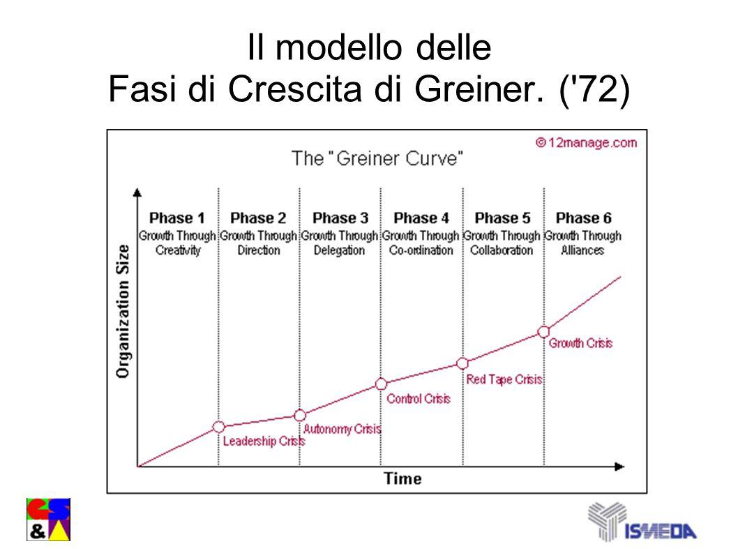 Il modello delle Fasi di Crescita di Greiner. ('72)