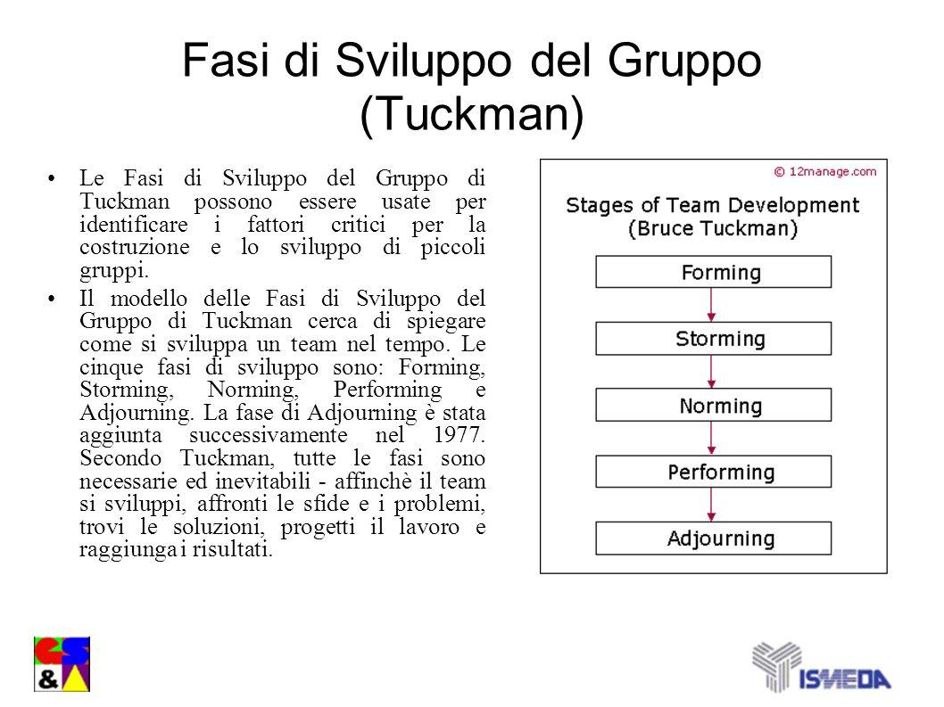Fasi di Sviluppo del Gruppo (Tuckman) Le Fasi di Sviluppo del Gruppo di Tuckman possono essere usate per identificare i fattori critici per la costruz