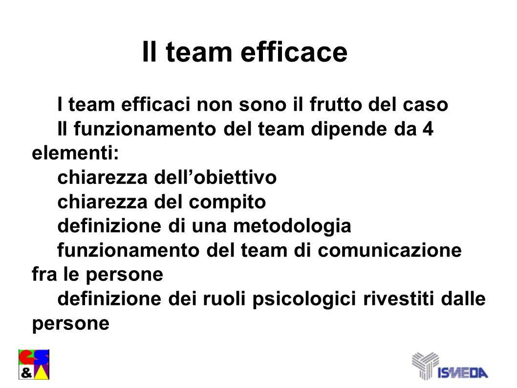 I team efficaci non sono il frutto del caso Il funzionamento del team dipende da 4 elementi: chiarezza dellobiettivo chiarezza del compito definizione