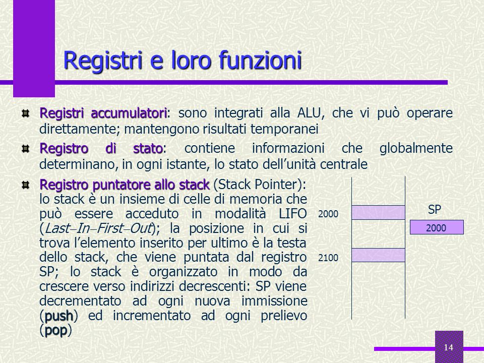 14 Registro puntatore allo stack push pop Registro puntatore allo stack (Stack Pointer): lo stack è un insieme di celle di memoria che può essere acce