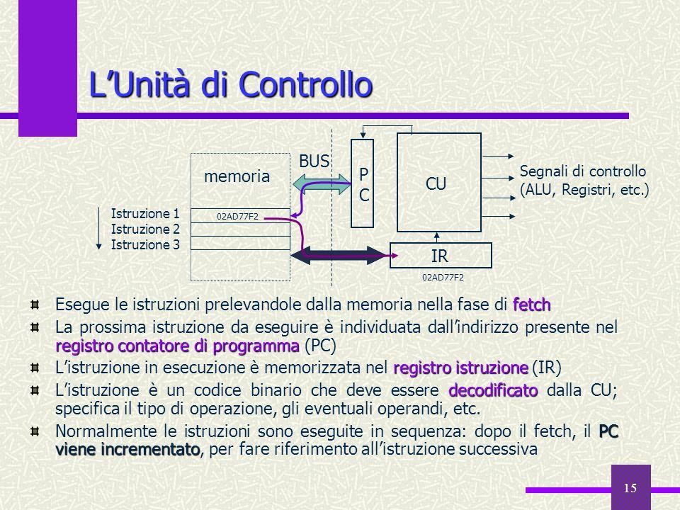 15 LUnità di Controllo fetch Esegue le istruzioni prelevandole dalla memoria nella fase di fetch registro contatore di programma La prossima istruzion