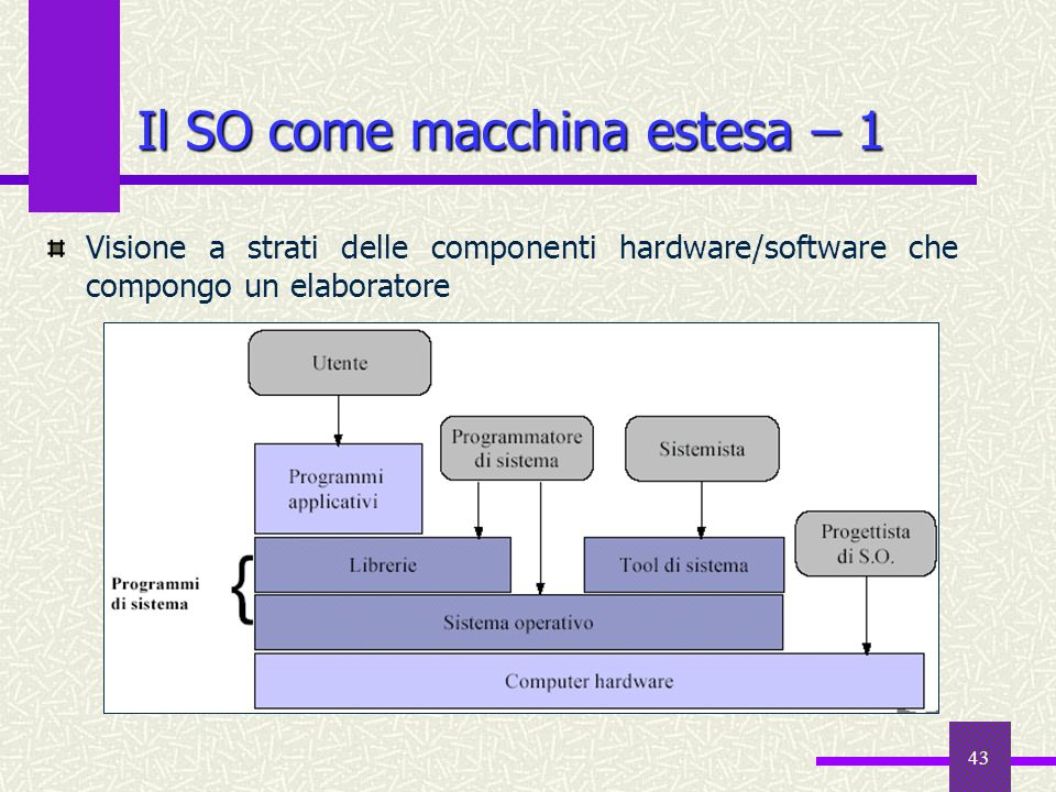 43 Il SO come macchina estesa – 1 Visione a strati delle componenti hardware/software che compongo un elaboratore