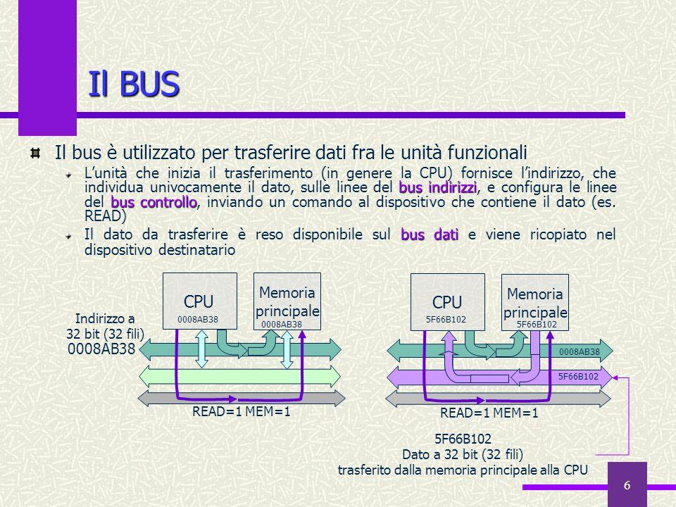 6 Il BUS Memoria principale CPU Il bus è utilizzato per trasferire dati fra le unità funzionali bus indirizzi bus controllo Lunità che inizia il trasf