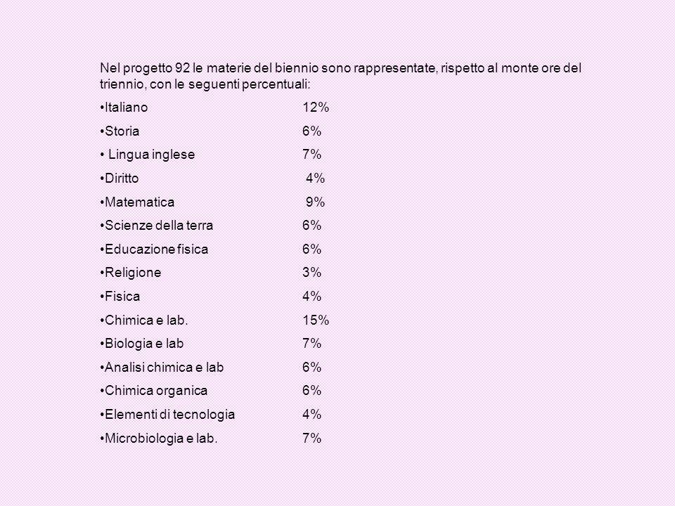 Nel progetto 92 le materie del biennio sono rappresentate, rispetto al monte ore del triennio, con le seguenti percentuali: Italiano 12% Storia6% Ling