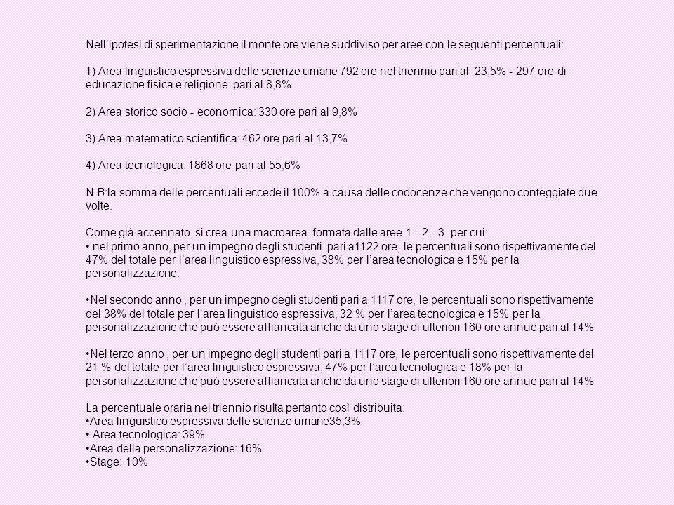 Nellipotesi di sperimentazione il monte ore viene suddiviso per aree con le seguenti percentuali: 1) Area linguistico espressiva delle scienze umane 7