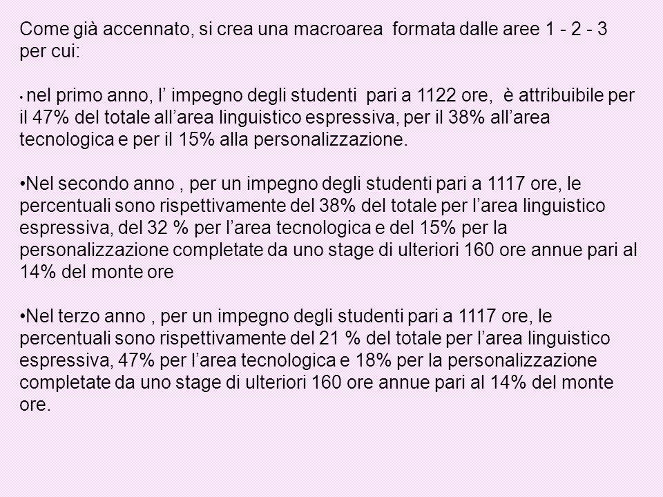 Come già accennato, si crea una macroarea formata dalle aree 1 - 2 - 3 per cui: nel primo anno, l impegno degli studenti pari a 1122 ore, è attribuibile per il 47% del totale allarea linguistico espressiva, per il 38% allarea tecnologica e per il 15% alla personalizzazione.