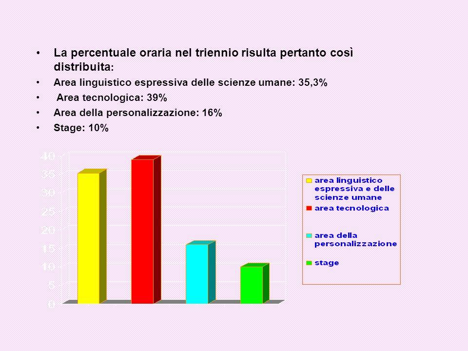 La percentuale oraria nel triennio risulta pertanto così distribuita : Area linguistico espressiva delle scienze umane: 35,3% Area tecnologica: 39% Area della personalizzazione: 16% Stage: 10%