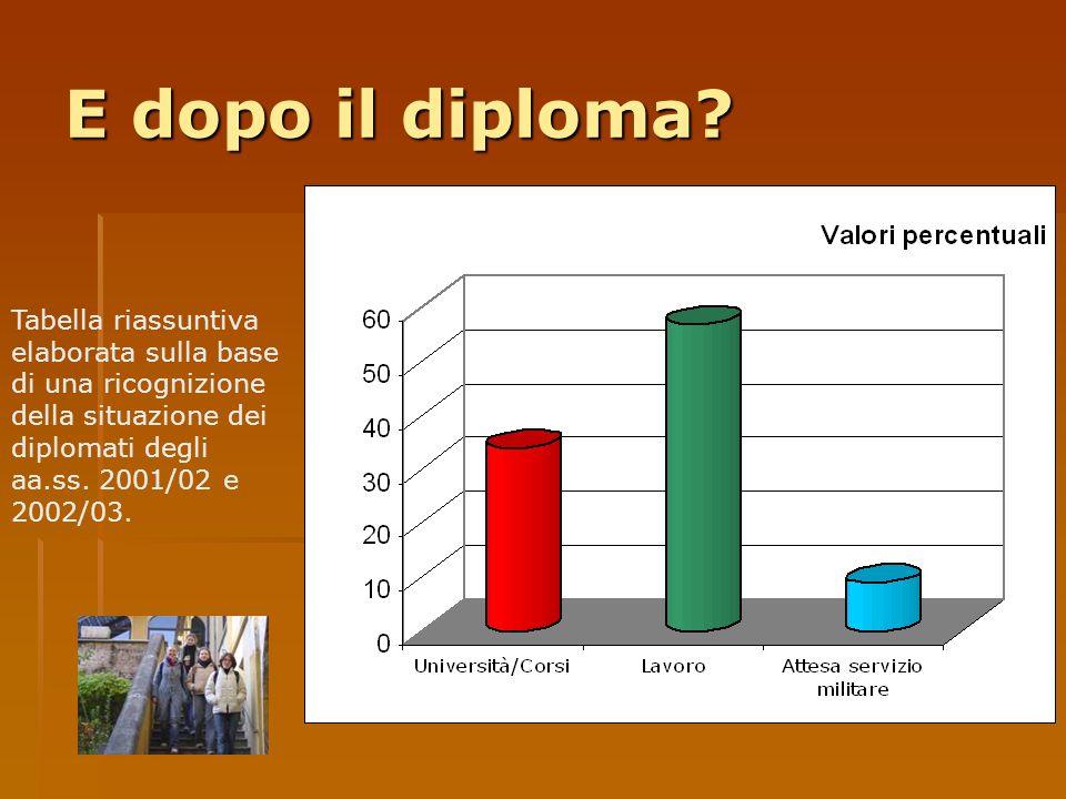 E dopo il diploma? Tabella riassuntiva elaborata sulla base di una ricognizione della situazione dei diplomati degli aa.ss. 2001/02 e 2002/03.