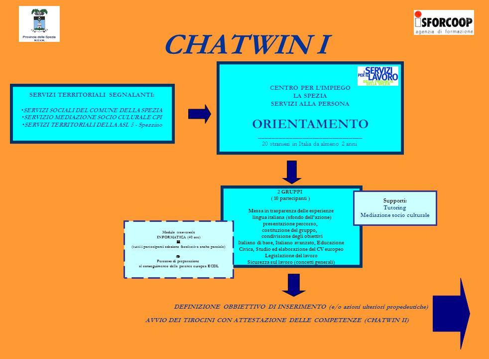 CHATWIN I CENTRO PER LIMPIEGO LA SPEZIA SERVIZI ALLA PERSONA ORIENTAMENTO _______________________________ 20 stranieri in Italia da almeno 2 anni 2 GRUPPI ( 10 partecipanti ) Messa in trasparenza delle esperienze lingua italiana (sfondo dellazione) presentazione percorso, costituzione del gruppo, condivisione degli obiettivi Italiano di base, Italiano avanzato, Educazione Civica, Studio ed elaborazione del CV europeo Legislazione del lavoro Sicurezza sul lavoro (concetti generali) Modulo trasversale INFORMATICA (40 ore) (tutti i partecipanti adesione facoltativa anche parziale) Percorso di preparazione al conseguimento della patente europea ECDL DEFINIZIONE OBBIETTIVO DI INSERIMENTO (e/o azioni ulteriori propedeutiche) AVVIO DEI TIROCINI CON ATTESTAZIONE DELLE COMPETENZE (CHATWIN II) SERVIZI TERRITORIALI SEGNALANTI: SERVIZI SOCIALI DEL COMUNE DELLA SPEZIA SERVIZIO MEDIAZIONE SOCIO CULURALE CPI SERVIZI TERRITORIALI DELLA ASL 5 - Spezzino Supporti: Tutoring Mediazione socio culturale