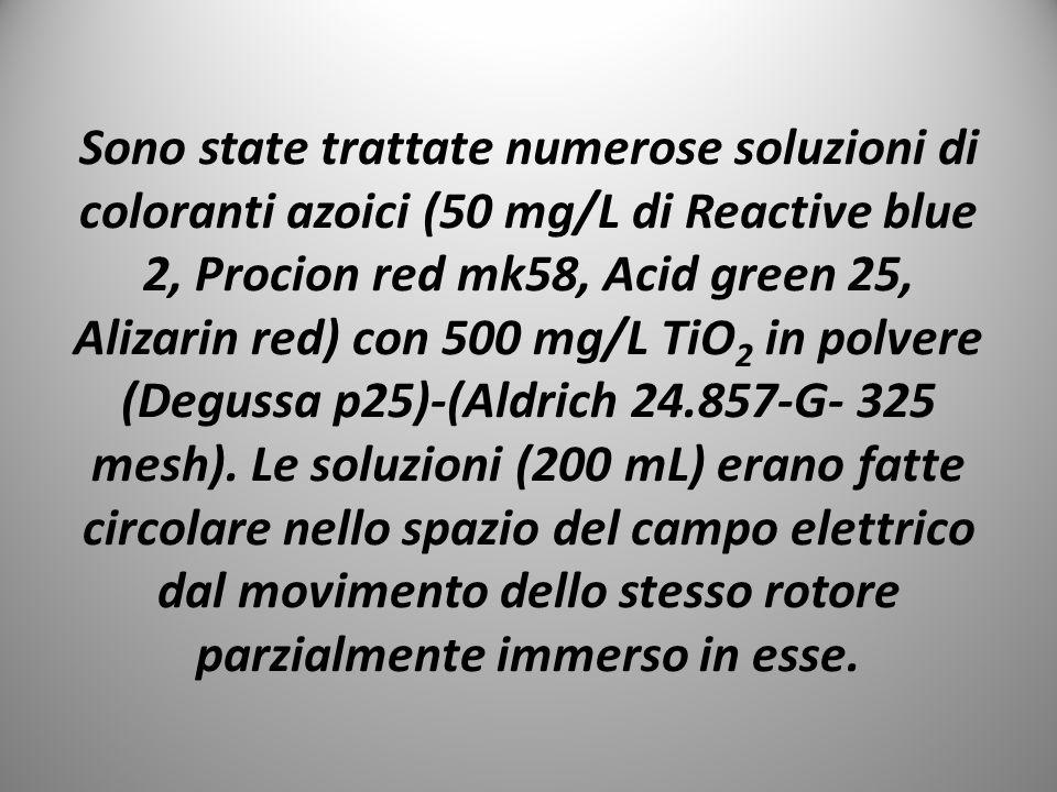 Sono state trattate numerose soluzioni di coloranti azoici (50 mg/L di Reactive blue 2, Procion red mk58, Acid green 25, Alizarin red) con 500 mg/L Ti