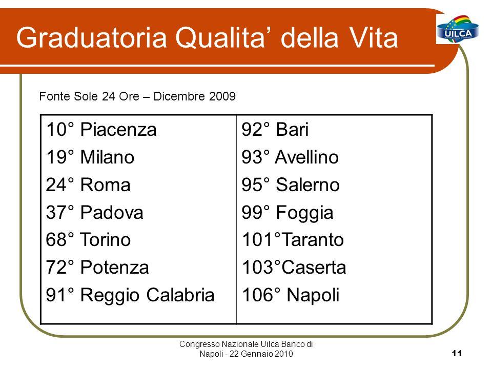 Congresso Nazionale Uilca Banco di Napoli - 22 Gennaio 201011 Graduatoria Qualita della Vita Fonte Sole 24 Ore – Dicembre 2009 10° Piacenza 19° Milano