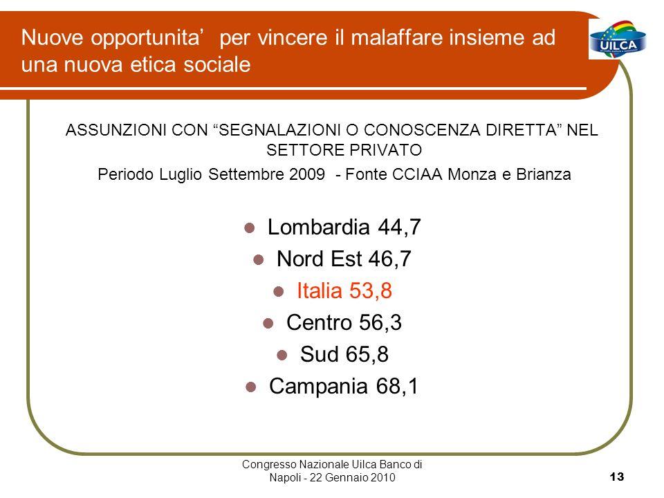 Congresso Nazionale Uilca Banco di Napoli - 22 Gennaio 201013 Nuove opportunita per vincere il malaffare insieme ad una nuova etica sociale ASSUNZIONI