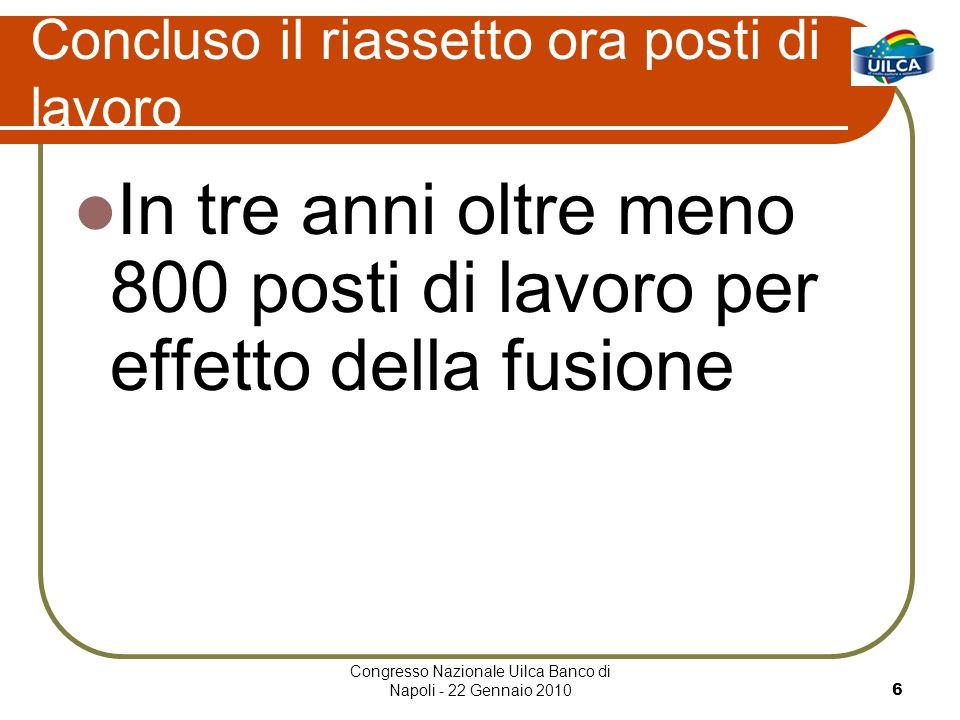 Congresso Nazionale Uilca Banco di Napoli - 22 Gennaio 20106 Concluso il riassetto ora posti di lavoro In tre anni oltre meno 800 posti di lavoro per effetto della fusione