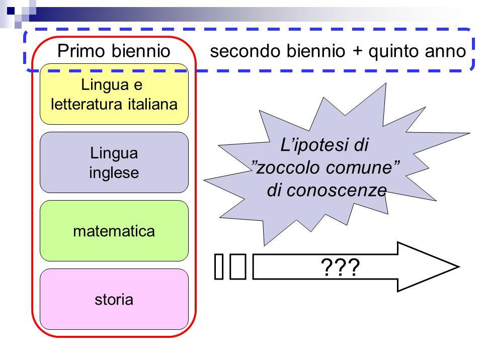Lingua e letteratura italiana Lingua inglese matematica storia Primo bienniosecondo biennio + quinto anno ??? Lipotesi di zoccolo comune di conoscenze