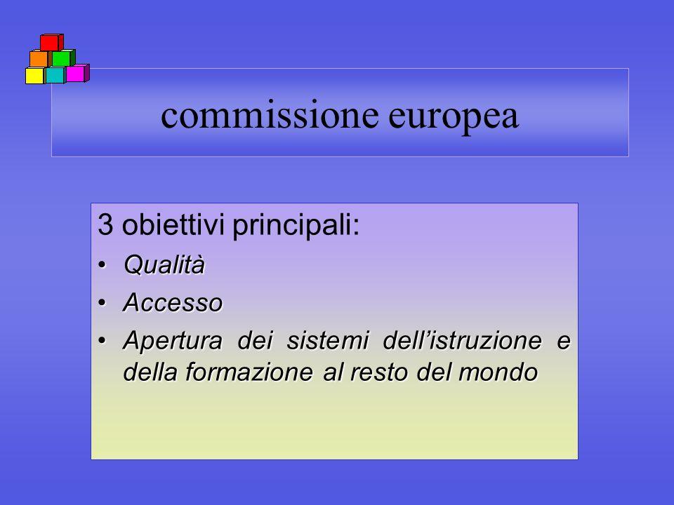 commissione europea 3 obiettivi principali: QualitàQualità AccessoAccesso Apertura dei sistemi dellistruzione e della formazione al resto del mondoApe
