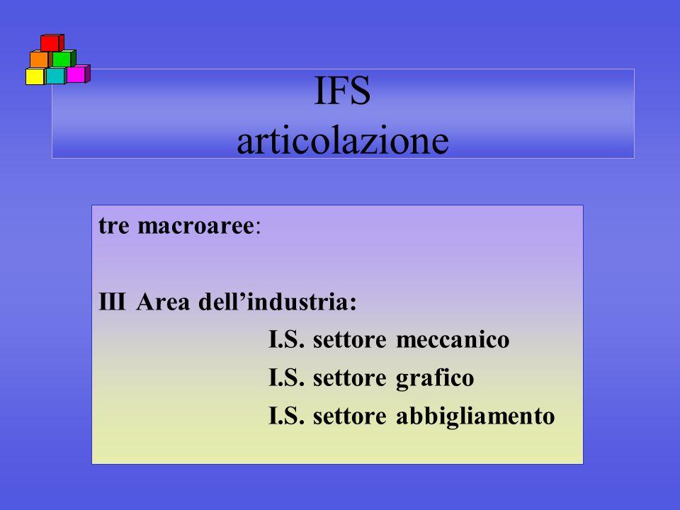 IFS articolazione tre macroaree: III Area dellindustria: I.S. settore meccanico I.S. settore grafico I.S. settore abbigliamento