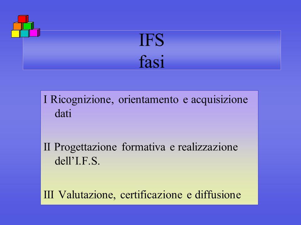 IFS fasi I Ricognizione, orientamento e acquisizione dati II Progettazione formativa e realizzazione dellI.F.S. III Valutazione, certificazione e diff