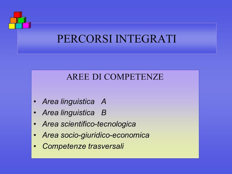 PERCORSI INTEGRATI AREE DI COMPETENZE Area linguistica A Area linguistica B Area scientifico-tecnologica Area socio-giuridico-economica Competenze tra