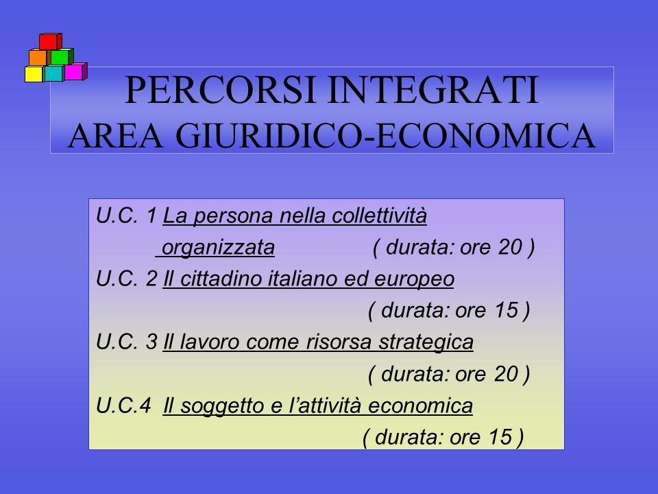 PERCORSI INTEGRATI AREA GIURIDICO-ECONOMICA U.C. 1 La persona nella collettività organizzata ( durata: ore 20 ) U.C. 2 Il cittadino italiano ed europe