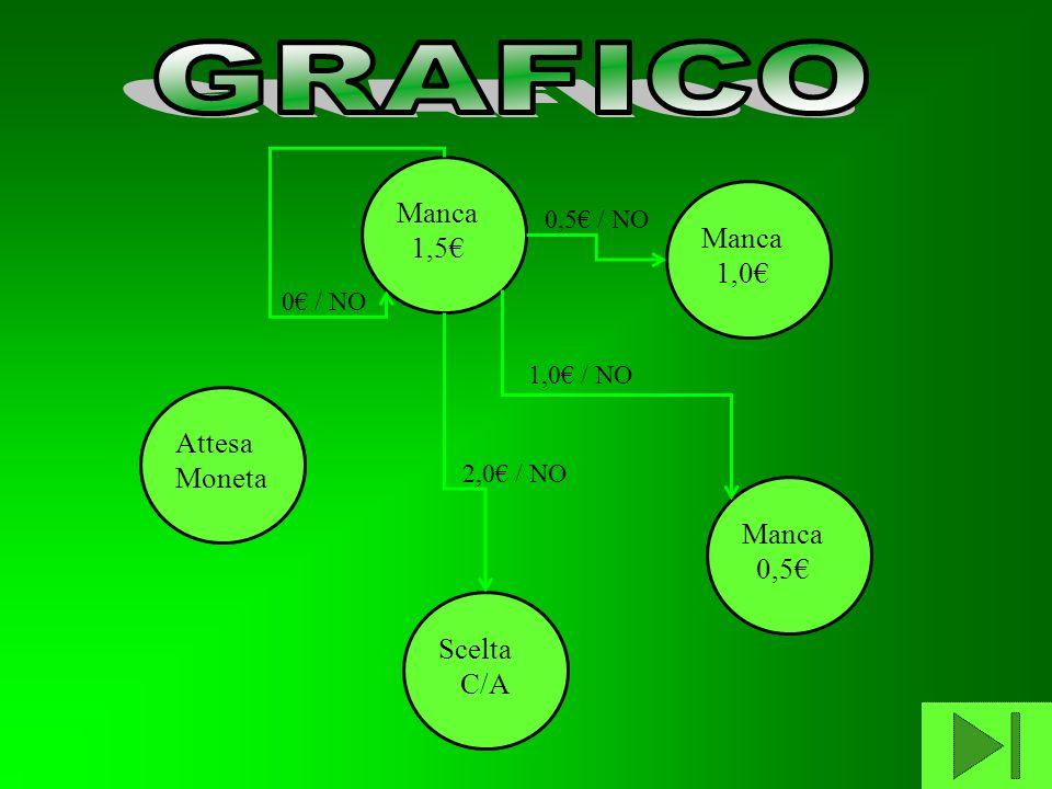 Attesa Moneta Manca 1,5 Manca 1,0 Manca 0,5 Scelta C/A 0 / NO 0,5 / NO 1,0 / NO 2,0 / NO