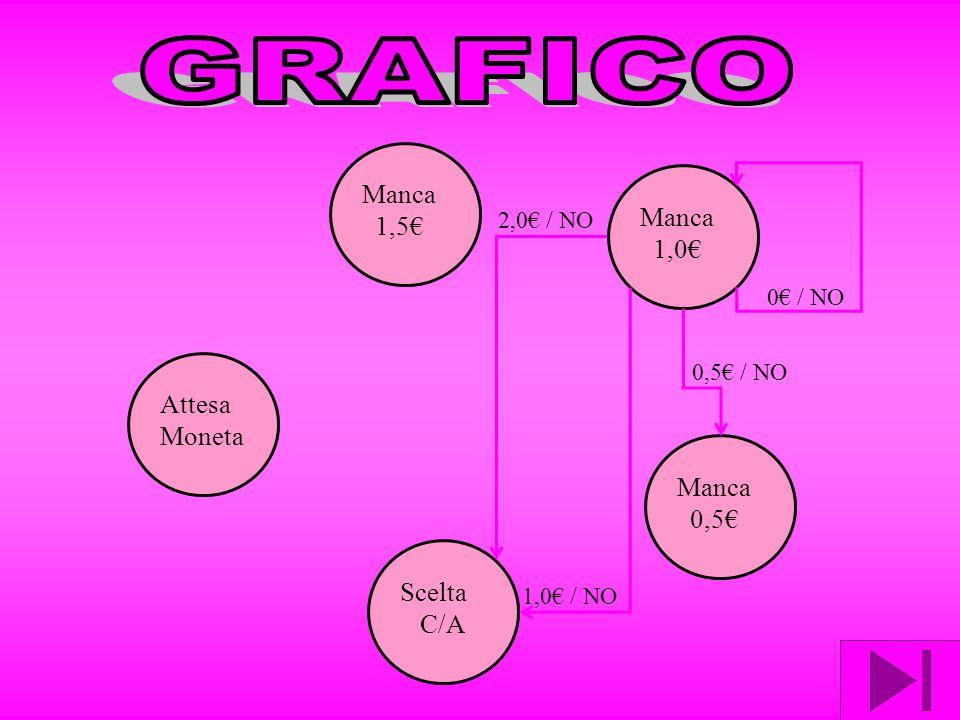 Attesa Moneta Manca 1,5 Manca 1,0 Manca 0,5 Scelta C/A 0 / NO 1,0 / NO 0,5 / NO 2,0 / NO