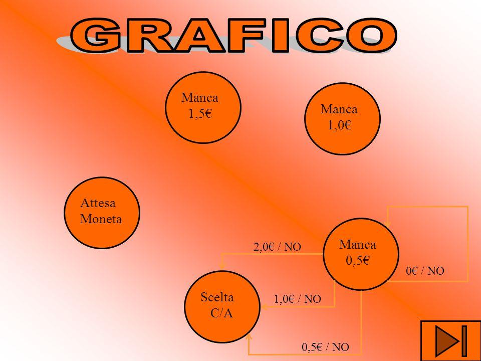Attesa Moneta Manca 1,5 Manca 1,0 Manca 0,5 Scelta C/A 0,5 / NO 0 / NO 1,0 / NO 2,0 / NO