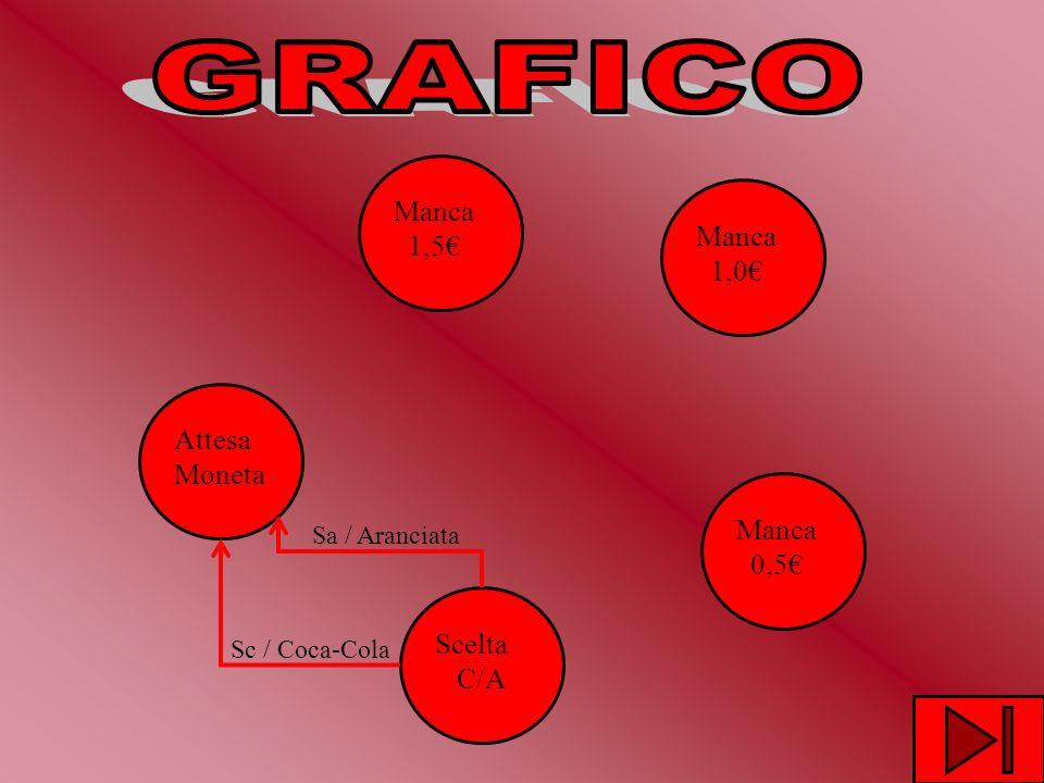Attesa Moneta Manca 1,5 Manca 1,0 Manca 0,5 Scelta C/A Sc / Coca-Cola Sa / Aranciata