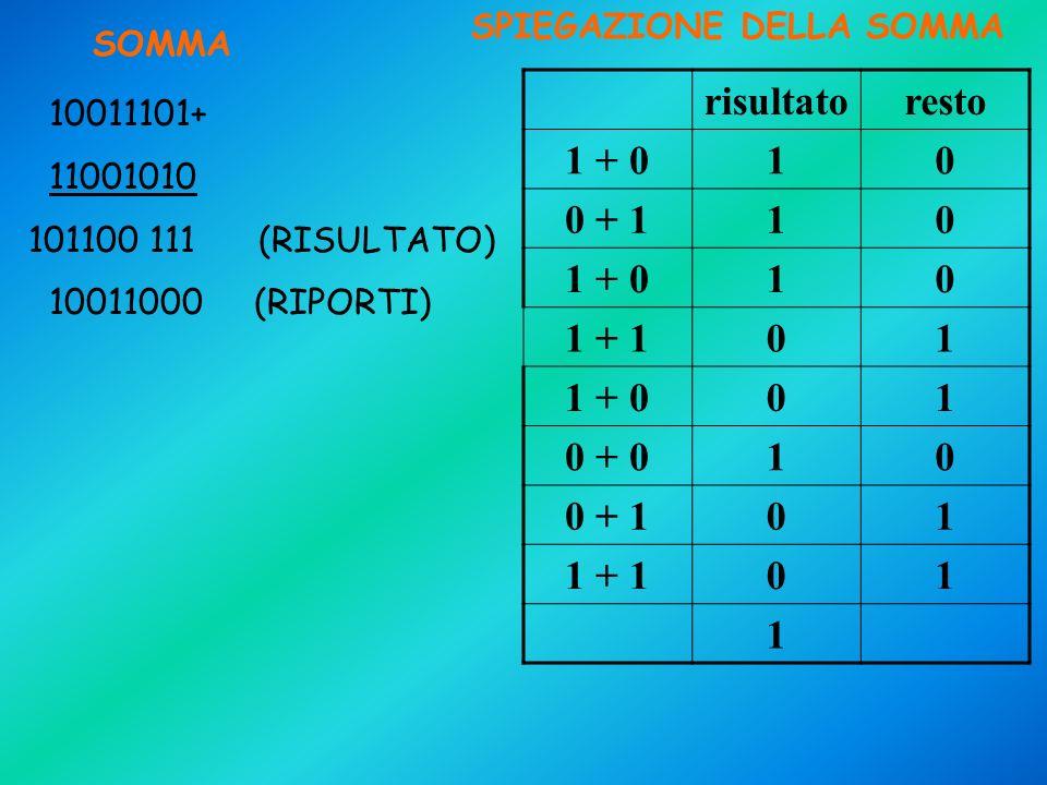 VARIABILI DINGRESSO -a : cifra più a destra del primo numero binario, può assumere solo i valori {0,1} -b : cifra più a destra del secondo numero binario, può assumere solo i valori {0,1} Quindi linsieme dei valori dingresso sarà {00,10,11,01}