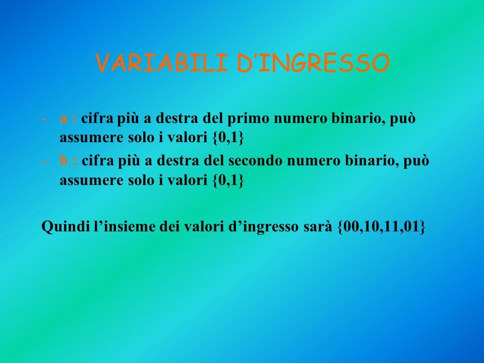 VARIABILI DINGRESSO -a : cifra più a destra del primo numero binario, può assumere solo i valori {0,1} -b : cifra più a destra del secondo numero bina