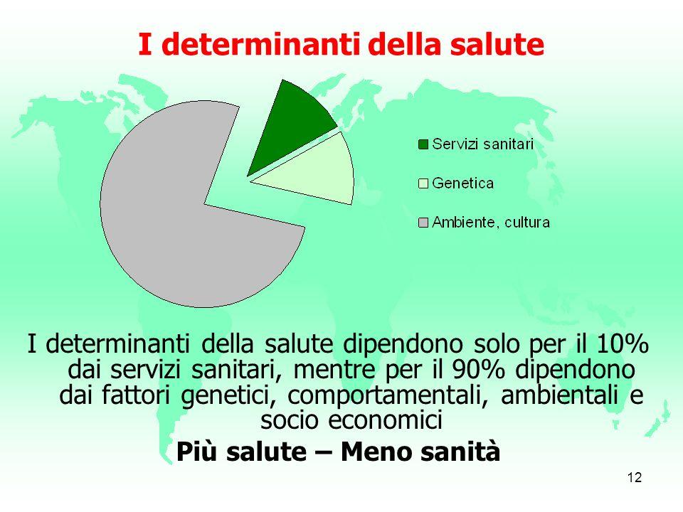 11 Determinanti di salute Salute della popolazione Sociali Economici Ambientali Genetici Sistema sanitario