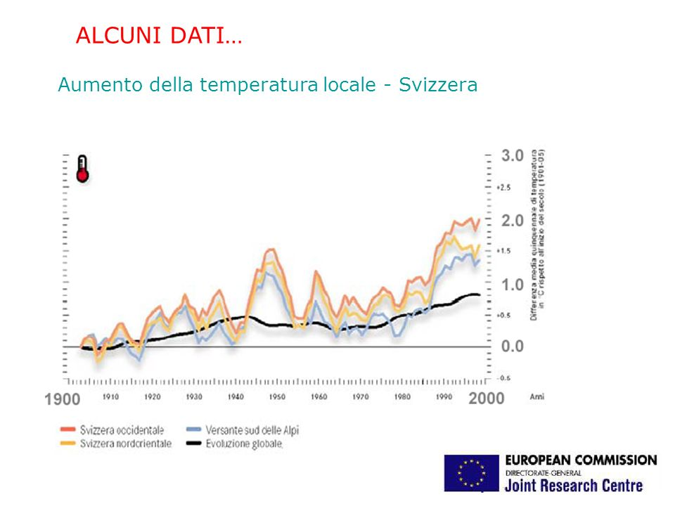 Aumento della temperatura media globale dal periodo preindustriale: +1°C IPCC – Intergovernmental Panel on Climate Change GLOBAL WARMING: IL PIANETA HA LA FEBBRE.