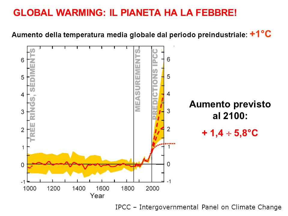 Aumento della temperatura media globale dal periodo preindustriale: +1°C IPCC – Intergovernmental Panel on Climate Change GLOBAL WARMING: IL PIANETA H