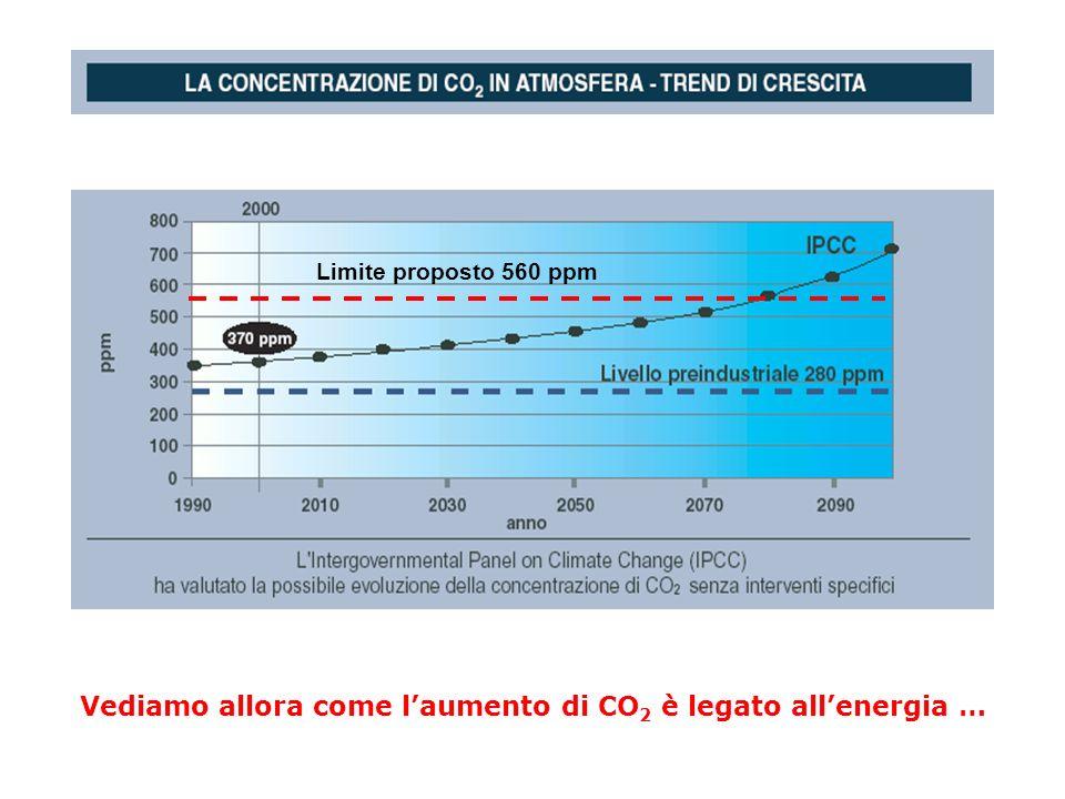 Limite proposto 560 ppm Vediamo allora come laumento di CO 2 è legato allenergia …