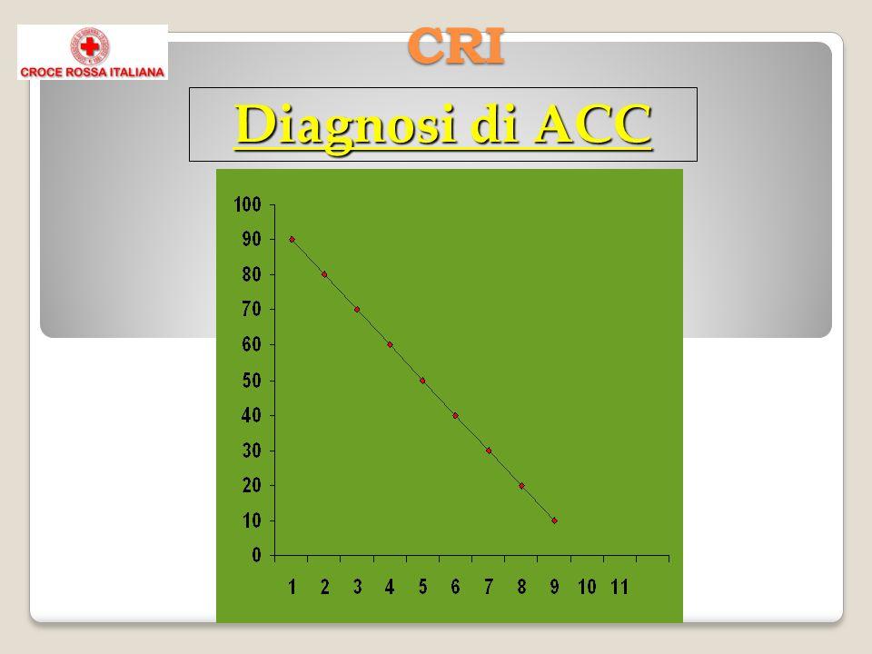 CRI Diagnosi di ACC