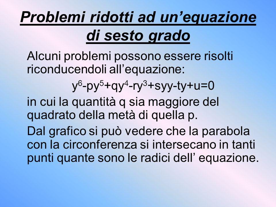 Problemi ridotti ad unequazione di sesto grado Alcuni problemi possono essere risolti riconducendoli allequazione: y 6 -py 5 +qy 4 -ry 3 +syy-ty+u=0 i