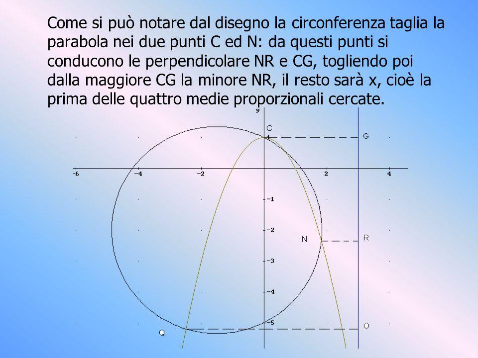 Come si può notare dal disegno la circonferenza taglia la parabola nei due punti C ed N: da questi punti si conducono le perpendicolare NR e CG, togli