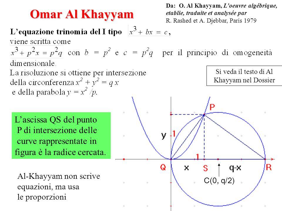 Omar Al Khayyam Lascissa QS del punto P di intersezione delle curve rappresentate in figura è la radice cercata. Al-Khayyam non scrive equazioni, ma u