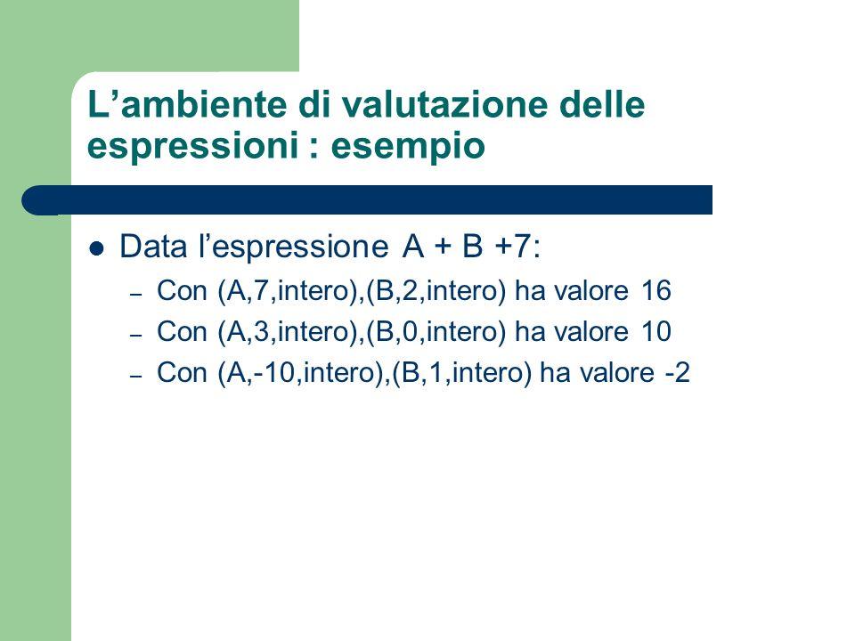Lambiente di valutazione delle espressioni : esempio Data lespressione A + B +7: – Con (A,7,intero),(B,2,intero) ha valore 16 – Con (A,3,intero),(B,0,