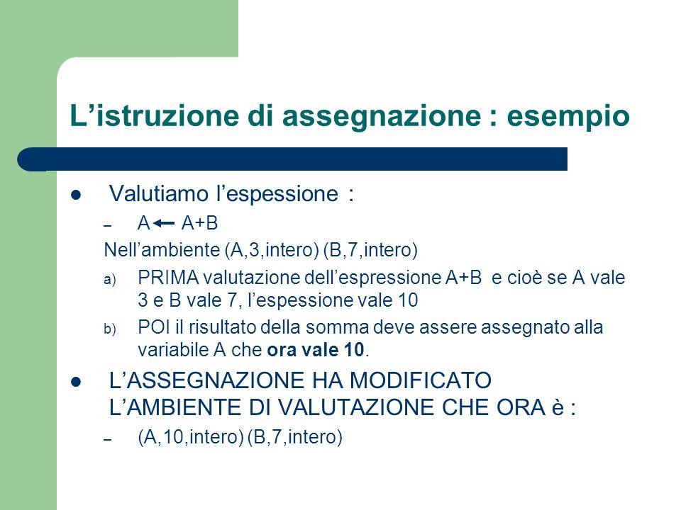 Listruzione di assegnazione : esempio Valutiamo lespessione : – A A+B Nellambiente (A,3,intero) (B,7,intero) a) PRIMA valutazione dellespressione A+B
