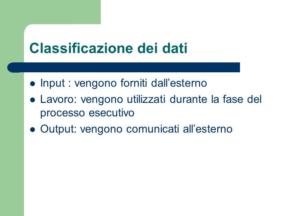 Classificazione dei dati Input : vengono forniti dallesterno Lavoro: vengono utilizzati durante la fase del processo esecutivo Output: vengono comunic