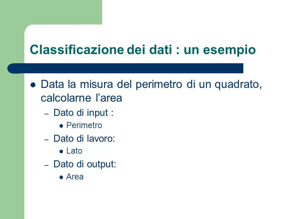 Classificazione dei dati : un esempio Data la misura del perimetro di un quadrato, calcolarne larea – Dato di input : Perimetro – Dato di lavoro: Lato