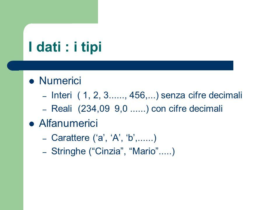 I dati : i tipi Numerici – Interi ( 1, 2, 3......, 456,...) senza cifre decimali – Reali (234,09 9,0......) con cifre decimali Alfanumerici – Caratter