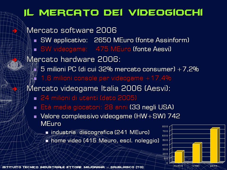 Il mercato dei videogiochi è Mercato software 2006 SW applicativo: 2650 MEuro (fonte Assinform) SW applicativo: 2650 MEuro (fonte Assinform) SW videog