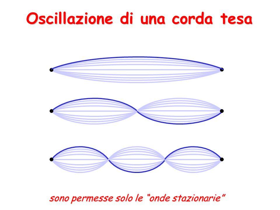 onde stazionarie su orbite circolari: orbita non stazionaria orbita stazionaria