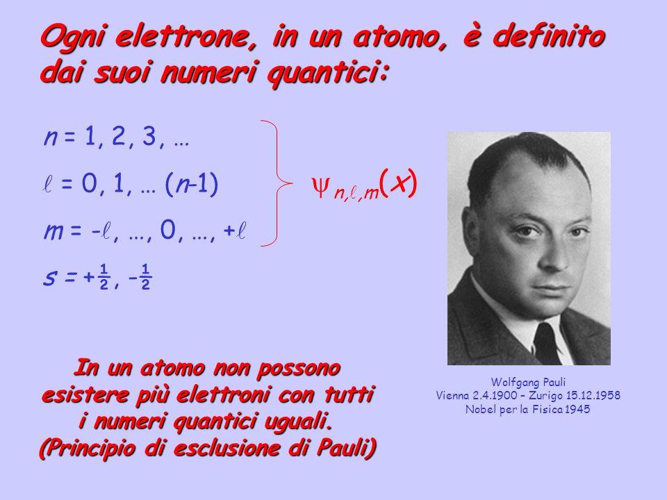 Orbitale atomico: Legato alla probabilità di trovare un elettrone in una certa zona dello spazio.