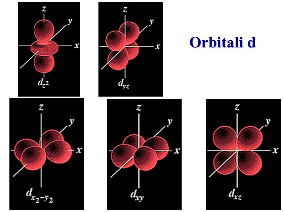 Si può immaginare di costruire la struttura elettronica di un atomo andando a collocare un elettrone dopo laltro nellorbitale libero ad energia più bassa.