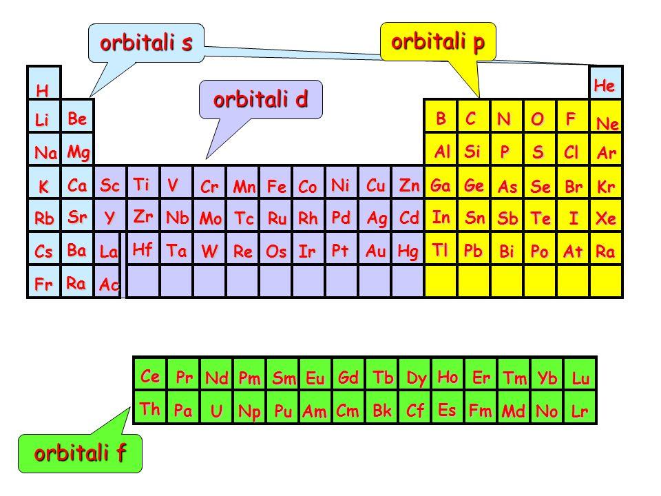orbitali d orbitali s orbitali p orbitali f