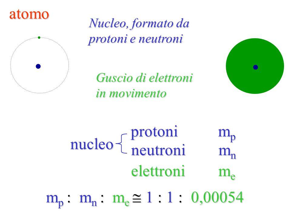 in ogni atomo il numero degli elettroni è uguale al numero dei protoni.
