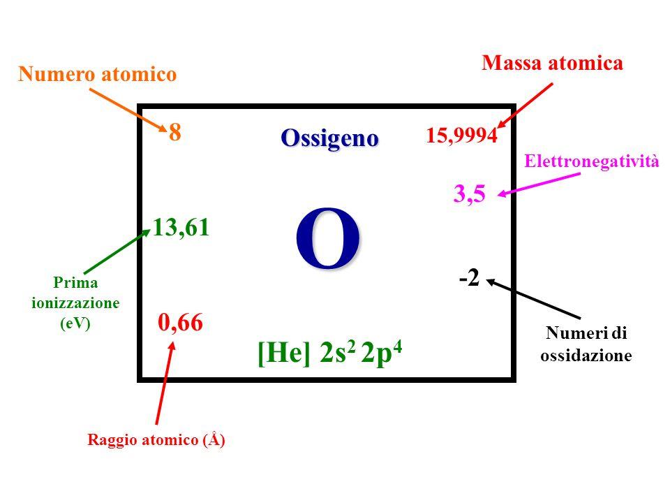 Proprietà fisiche e chimiche Affinità elettronica Energia di ionizzazione Numeri di ossidazione Raggio atomico Struttura cristallina
